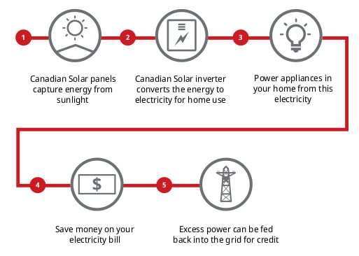 Image of Canadian Solar process flowchart