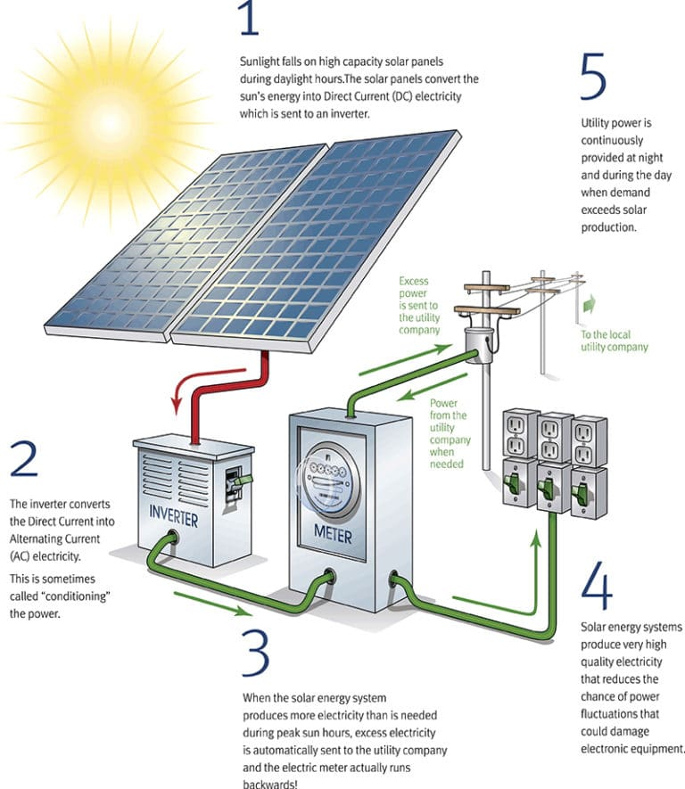 How Do Solar Panels Work? | A Step by Step Guide to: How Does Solar Power  Work?